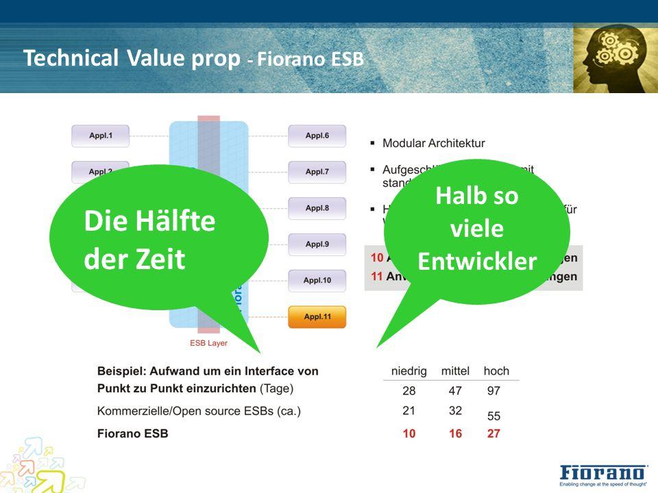 Technical Value prop - Fiorano ESB Die Hälfte der Zeit Halb so viele Entwickler