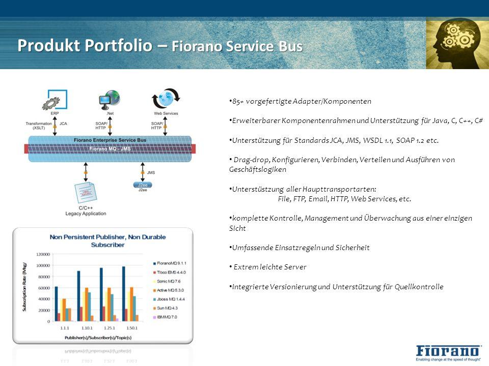 Produkt Portfolio – Fiorano Service Bus 85+ vorgefertigte Adapter/Komponenten Erweiterbarer Komponentenrahmen und Unterstützung für Java, C, C++, C# U