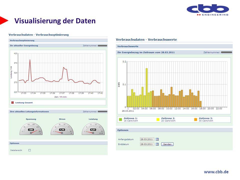 www.cbb.de Visualisierung der Daten