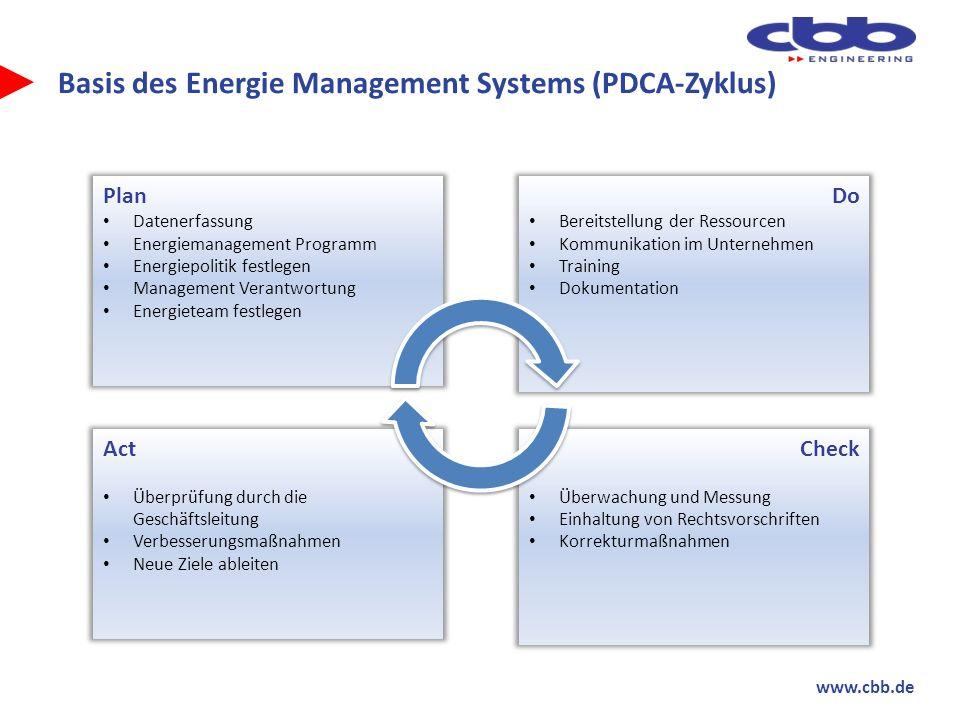 www.cbb.de Basis des Energie Management Systems (PDCA-Zyklus) Plan Datenerfassung Energiemanagement Programm Energiepolitik festlegen Management Veran