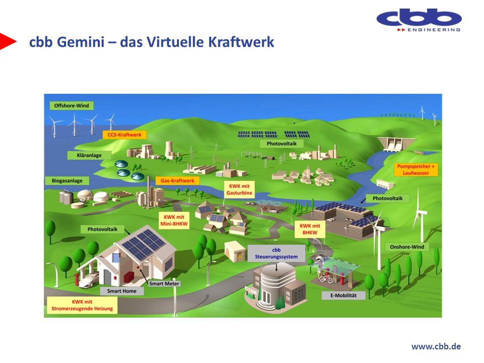 www.cbb.de cbb Gemini – das Virtuelle Kraftwerk