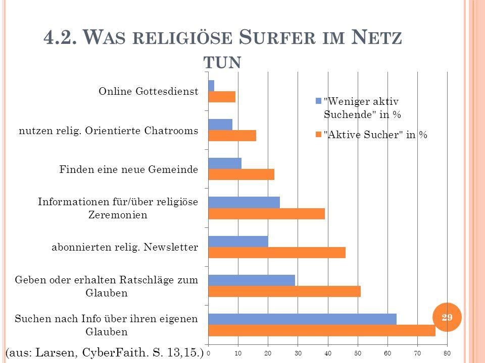 4.2. W AS RELIGIÖSE S URFER IM N ETZ TUN 29