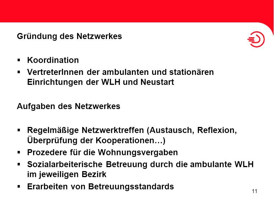 Gründung des Netzwerkes Koordination VertreterInnen der ambulanten und stationären Einrichtungen der WLH und Neustart Aufgaben des Netzwerkes Regelmäß