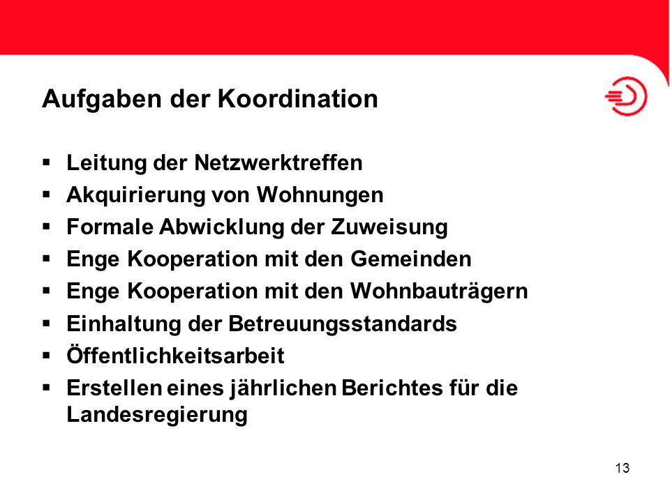 Aufgaben der Koordination Leitung der Netzwerktreffen Akquirierung von Wohnungen Formale Abwicklung der Zuweisung Enge Kooperation mit den Gemeinden E