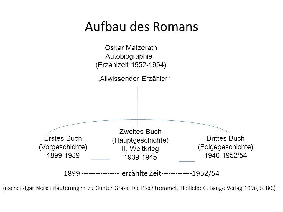 Aufbau des Romans 1899 ---------------- erzählte Zeit-------------1952/54 (nach: Edgar Neis: Erläuterungen zu Günter Grass. Die Blechtrommel. Hollfeld