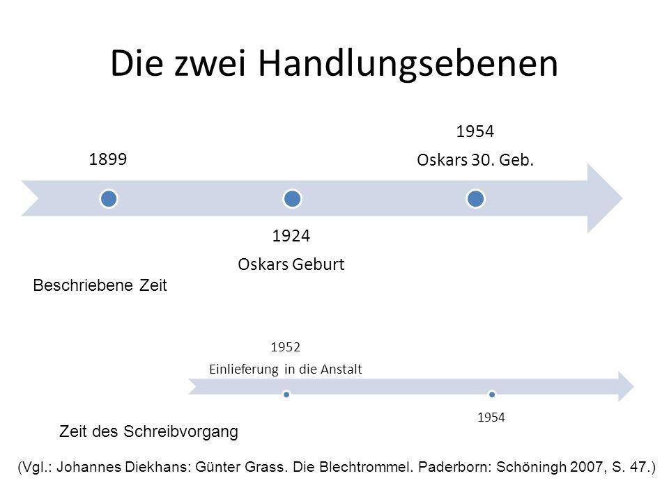 Die zwei Handlungsebenen Beschriebene Zeit Zeit des Schreibvorgang (Vgl.: Johannes Diekhans: Günter Grass. Die Blechtrommel. Paderborn: Schöningh 2007