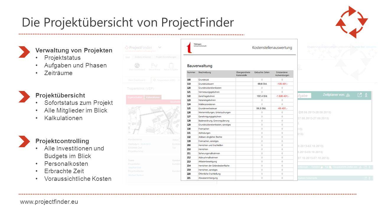 Die Projektübersicht von ProjectFinder Verwaltung von Projekten Projektstatus Aufgaben und Phasen Zeiträume Projektübersicht Sofortstatus zum Projekt