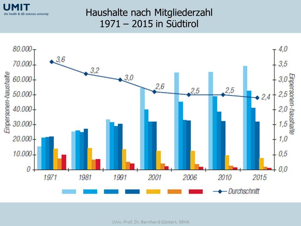 Haushalte nach Mitgliederzahl 1971 – 2015 in Südtirol Univ.-Prof. Dr. Bernhard Güntert, MHA