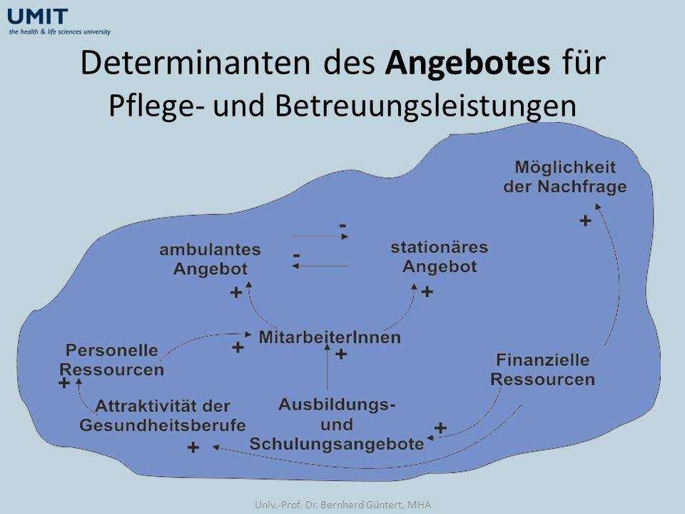 Determinanten des Angebotes für Pflege- und Betreuungsleistungen Univ.-Prof. Dr. Bernhard Güntert, MHA