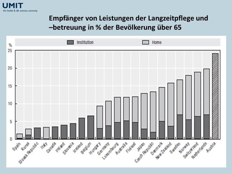 Empfänger von Leistungen der Langzeitpflege und –betreuung in % der Bevölkerung über 65