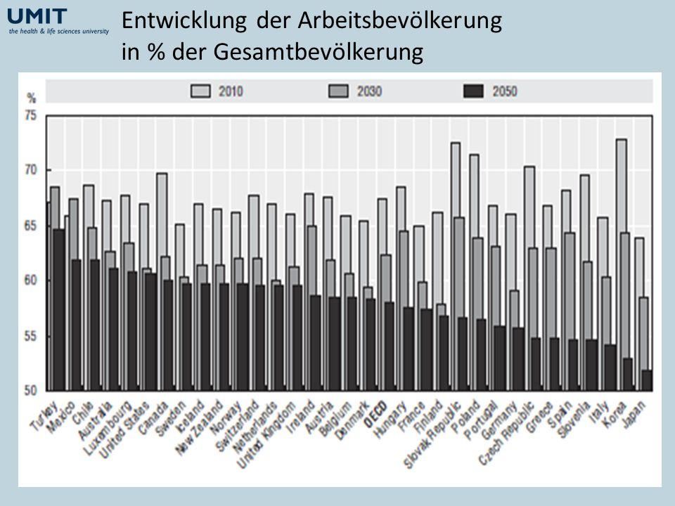 Entwicklung der Arbeitsbevölkerung in % der Gesamtbevölkerung