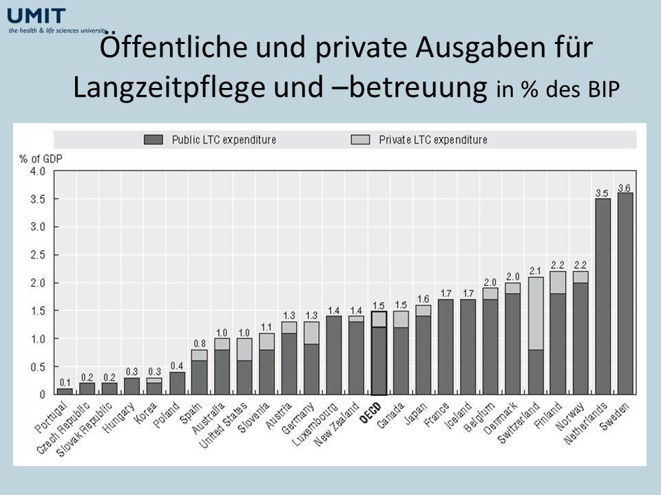 Öffentliche und private Ausgaben für Langzeitpflege und –betreuung in % des BIP
