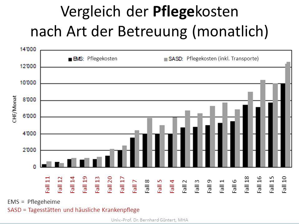 Vergleich der Pflegekosten nach Art der Betreuung (monatlich) EMS = Pflegeheime SASD = Tagesstätten und häusliche Krankenpflege PflegekostenPflegekost