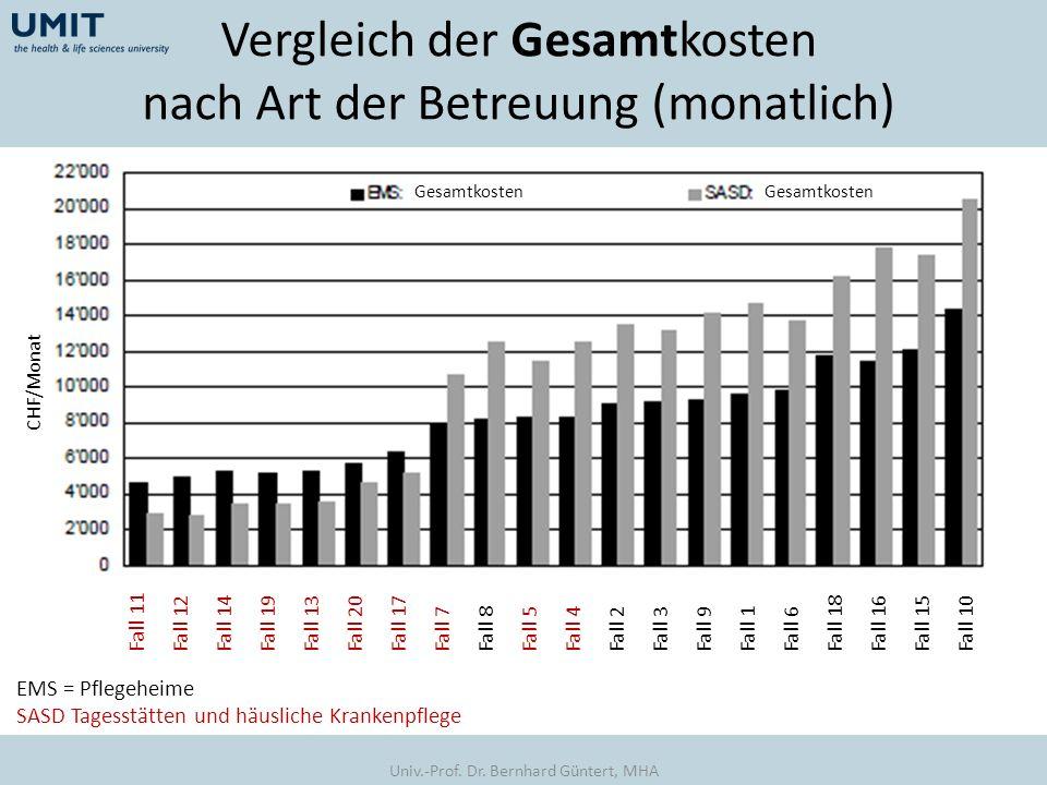 Vergleich der Gesamtkosten nach Art der Betreuung (monatlich) EMS = Pflegeheime SASD Tagesstätten und häusliche Krankenpflege Gesamtkosten CHF/Monat F
