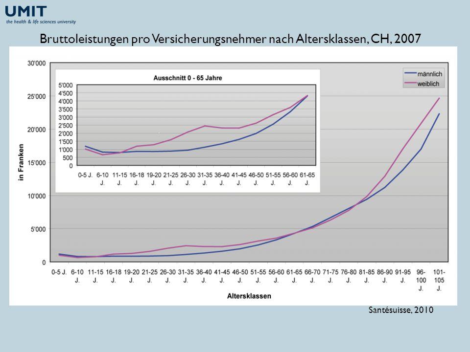 Bruttoleistungen pro Versicherungsnehmer nach Altersklassen, CH, 2007 Santésuisse, 2010