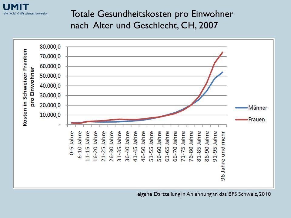 Totale Gesundheitskosten pro Einwohner nach Alter und Geschlecht, CH, 2007 eigene Darstellung in Anlehnung an das BFS Schweiz, 2010