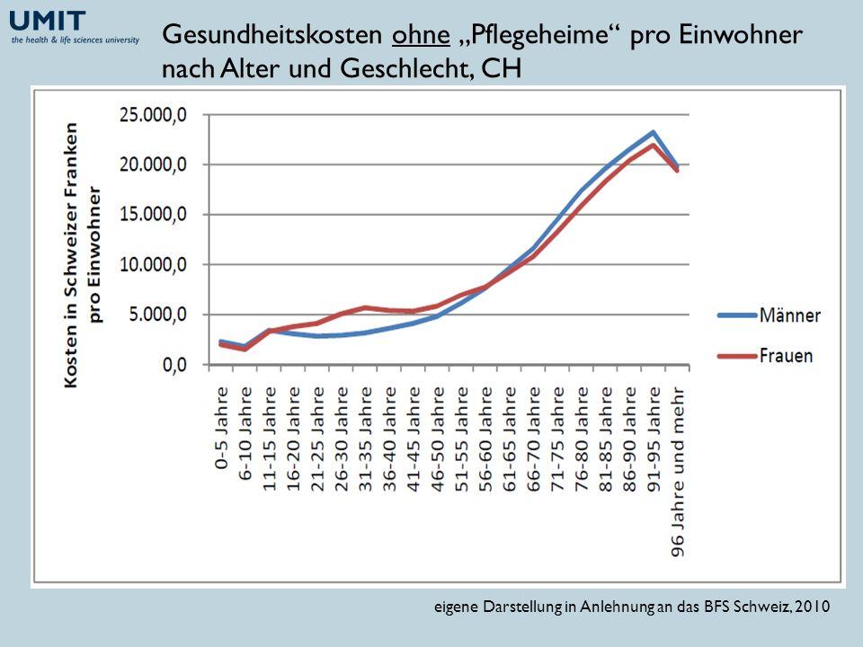 Gesundheitskosten pro Einwohner für Spitalsbehand- lungen (ambulant und stationär) nach Alter und Geschlecht, CH, 2007 eigene Darstellung in Anlehnung an das BFS Schweiz, 2010
