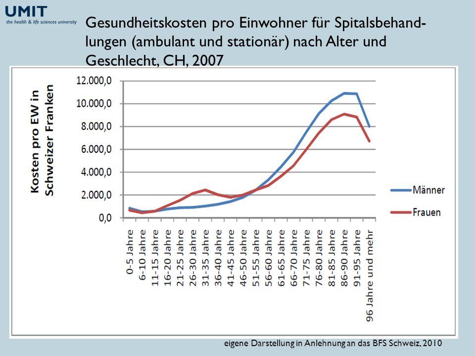 Gesundheitskosten pro Einwohner für Spitalsbehand- lungen (ambulant und stationär) nach Alter und Geschlecht, CH, 2007 eigene Darstellung in Anlehnung