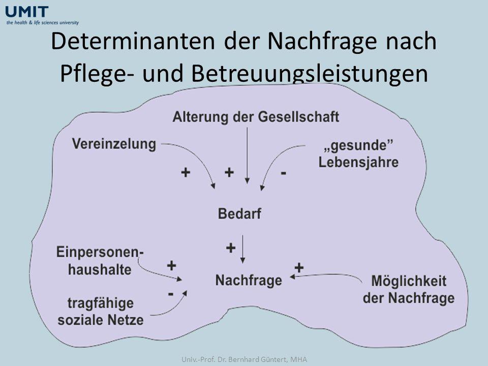Determinanten der Nachfrage nach Pflege- und Betreuungsleistungen Univ.-Prof. Dr. Bernhard Güntert, MHA