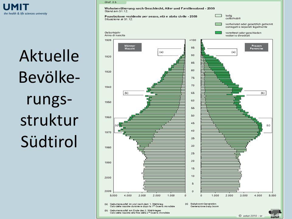 Aktuelle Bevölke- rungs- struktur Südtirol