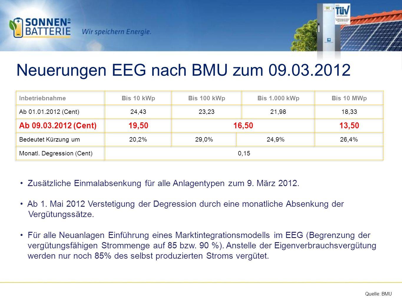 Neuerungen EEG nach BMU zum 09.03.2012 Zusätzliche Einmalabsenkung für alle Anlagentypen zum 9.
