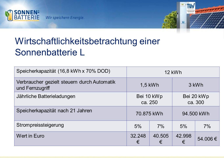 Wirtschaftlichkeitsbetrachtung einer Sonnenbatterie L Speicherkapazität (16,8 kWh x 70% DOD) 12 kWh Verbraucher gezielt steuern durch Automatik und Fernzugriff 1,5 kWh3 kWh Jährliche BatterieladungenBei 10 kWp ca.