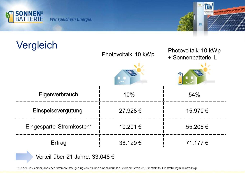 Vergleich 54% 10% Eigenverbrauch 15.970 27.928 Einspeisevergütung 55.206 10.201 Eingesparte Stromkosten* 71.177 38.129 Ertrag Vorteil über 21 Jahre: 33.048 *Auf der Basis einer jährlichen Strompreissteigerung von 7% und einem aktuellen Strompreis von 22,5 Cent/Netto; Einstrahlung 850 kWh/kWp Photovoltaik 10 kWp + Sonnenbatterie L