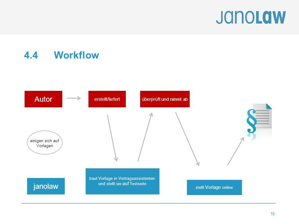 16 4.4 Workflow janolaw Autor einigen sich auf Vorlagen baut Vorlage in Vertragsassistenten und stellt sie auf Testseite stellt Vorlage online erstell
