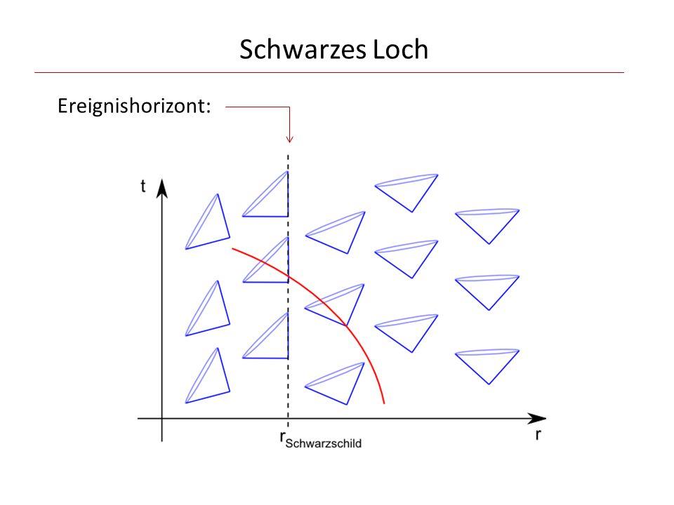 Schwarzes Loch Ereignishorizont: