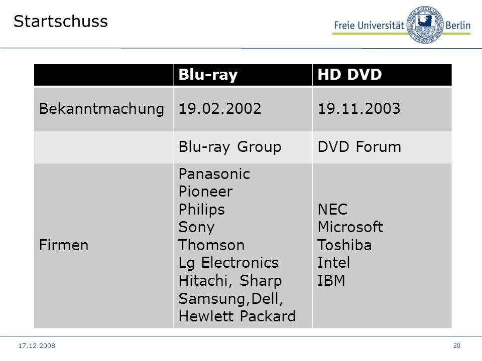17.12.2008 20 Blu-rayHD DVD Bekanntmachung19.02.200219.11.2003 Blu-ray GroupDVD Forum Firmen Panasonic Pioneer Philips Sony Thomson Lg Electronics Hit