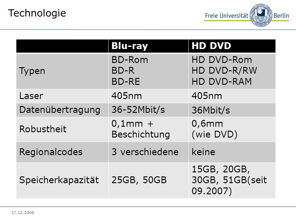 17.12.2008 Technologie Blu-rayHD DVD Typen BD-Rom BD-R BD-RE HD DVD-Rom HD DVD-R/RW HD DVD-RAM Laser405nm Datenübertragung36-52Mbit/s 36Mbit/s Robusth