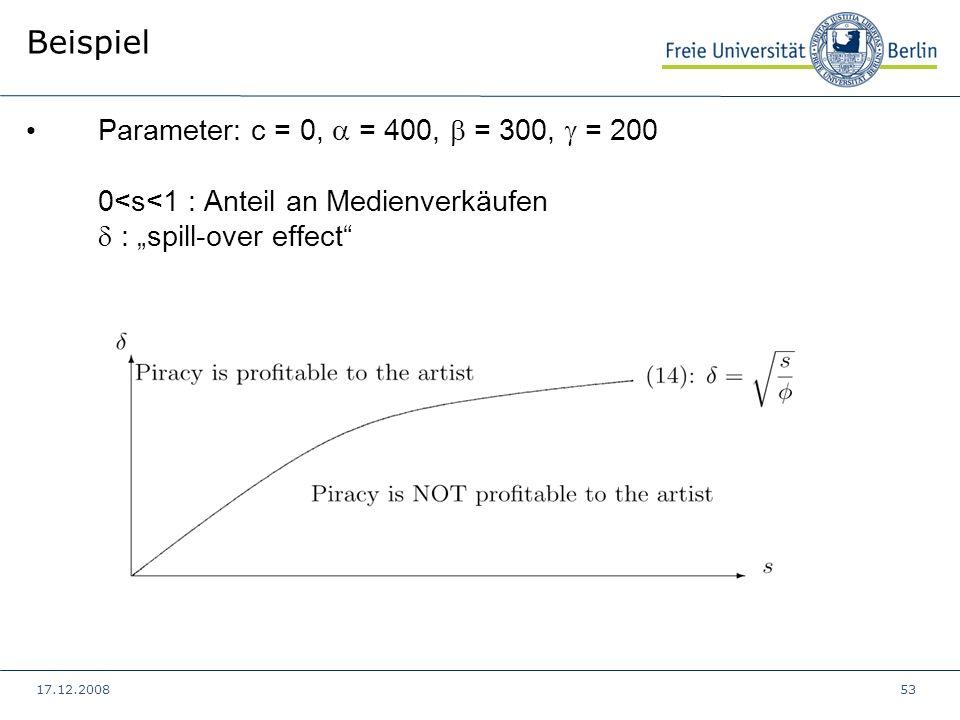 17.12.200853 Beispiel Parameter: c = 0, = 400, = 300, = 200 0<s<1 : Anteil an Medienverkäufen : spill-over effect