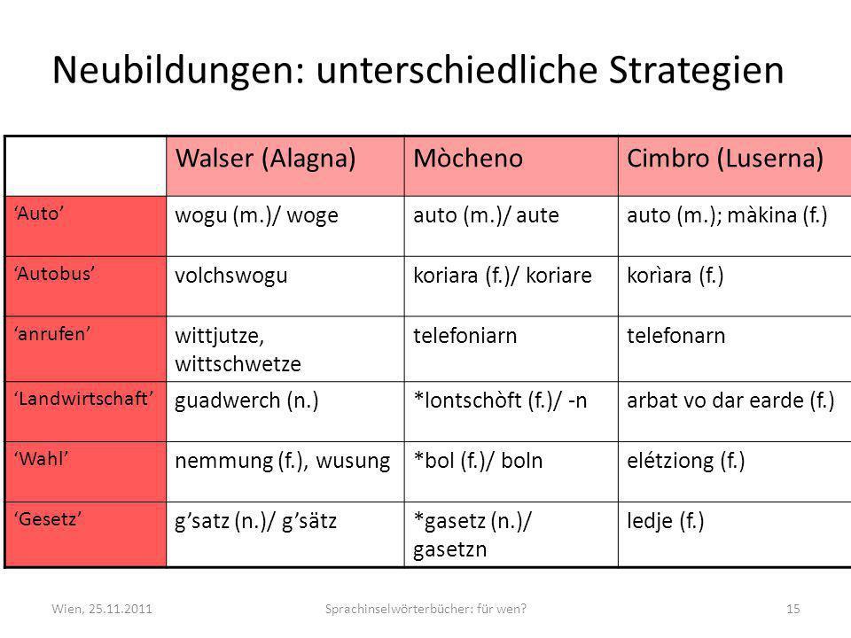 Neubildungen: unterschiedliche Strategien Wien, 25.11.2011Sprachinselwörterbücher: für wen 15 Walser (Alagna)MòchenoCimbro (Luserna) Auto wogu (m.)/ wogeauto (m.)/ auteauto (m.); màkina (f.) Autobus volchswogukoriara (f.)/ koriarekorìara (f.) anrufen wittjutze, wittschwetze telefoniarntelefonarn Landwirtschaft guadwerch (n.)*lontschòft (f.)/ -narbat vo dar earde (f.) Wahl nemmung (f.), wusung*bol (f.)/ bolnelétziong (f.) Gesetz gsatz (n.)/ gsätz*gasetz (n.)/ gasetzn ledje (f.)