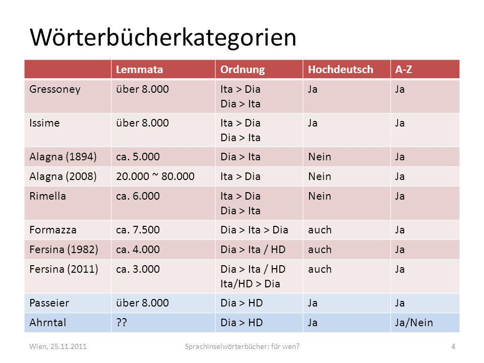Wörterbücherkategorien LemmataOrdnungHochdeutschA-Z Gressoneyüber 8.000Ita > Dia Dia > Ita Ja Issimeüber 8.000Ita > Dia Dia > Ita Ja Alagna (1894)ca.