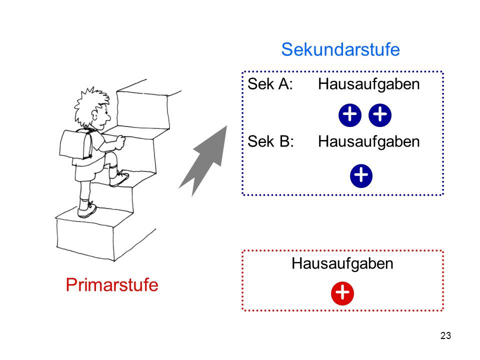 23 Primarstufe Sekundarstufe Hausaufgaben + Sek A: Hausaufgaben Sek B: Hausaufgaben + + +