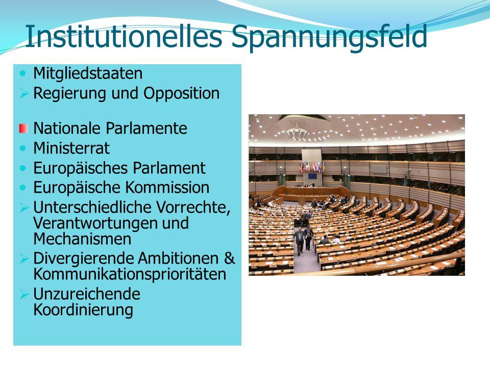 Institutionelles Spannungsfeld Mitgliedstaaten Regierung und Opposition Nationale Parlamente Ministerrat Europäisches Parlament Europäische Kommission