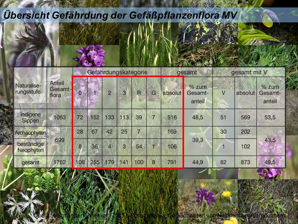 Übersicht Gefährdung der Gefäßpflanzenflora MV Quelle: Voigtländer & Henker (2005): Rote Liste der Gefäßpflanzen von Mecklenburg-Vorpommern