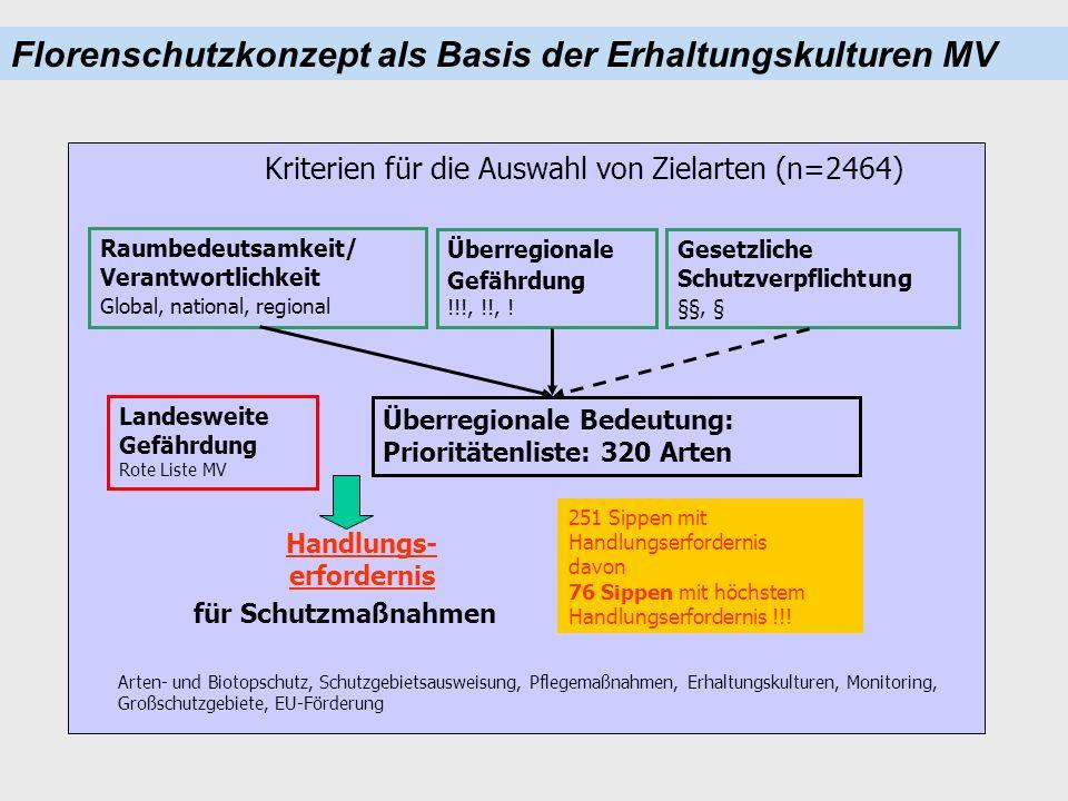 Kriterien für die Auswahl von Zielarten (n=2464) Raumbedeutsamkeit/ Verantwortlichkeit Global, national, regional Überregionale Gefährdung !!!, !!, .