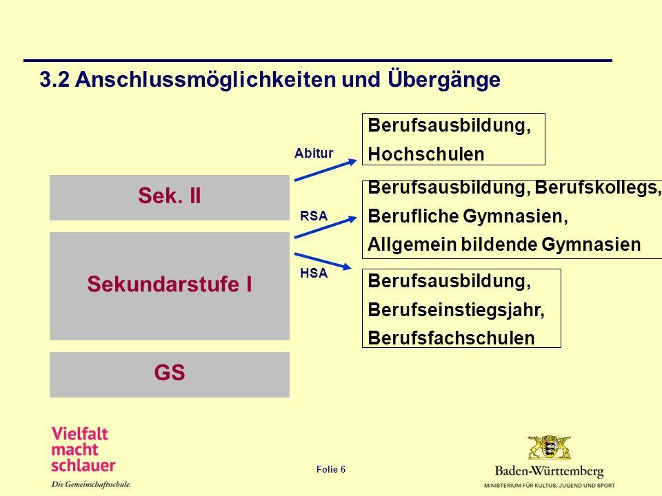 Folie 6 3.2 Anschlussmöglichkeiten und Übergänge GS Sekundarstufe I Sek. II Berufsausbildung, Hochschulen Berufsausbildung, Berufskollegs, Berufliche