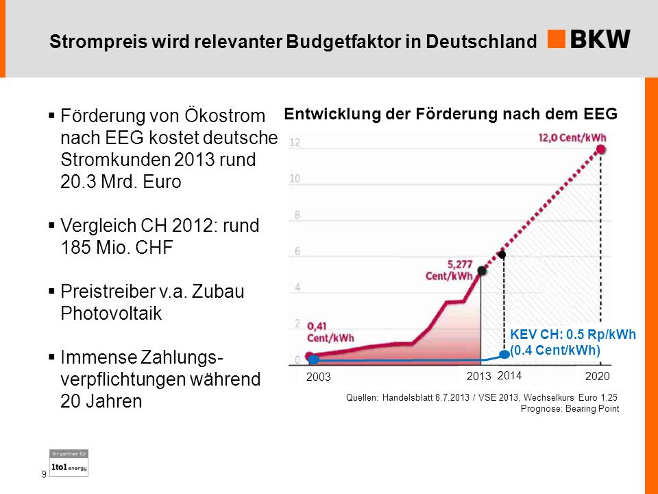 Strompreis wird relevanter Budgetfaktor in Deutschland 9 Entwicklung der Förderung nach dem EEG KEV CH: 0.5 Rp/kWh (0.4 Cent/kWh) 2014 Quellen: Handel