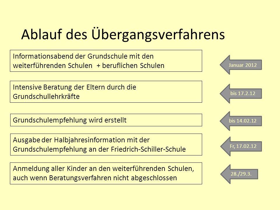 Ablauf des Übergangsverfahrens Informationsabend der Grundschule mit den weiterführenden Schulen + beruflichen Schulen Grundschulempfehlung wird erste