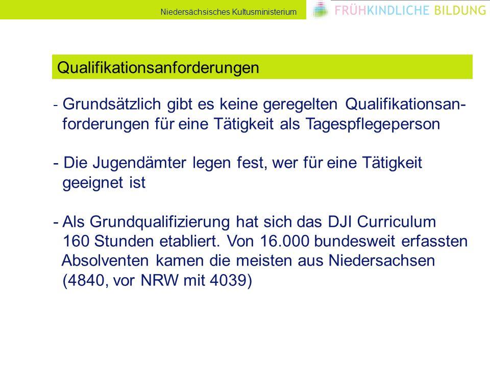 Niedersächsisches Kultusministerium - Grundsätzlich gibt es keine geregelten Qualifikationsan- forderungen für eine Tätigkeit als Tagespflegeperson - Die Jugendämter legen fest, wer für eine Tätigkeit geeignet ist - Als Grundqualifizierung hat sich das DJI Curriculum 160 Stunden etabliert.