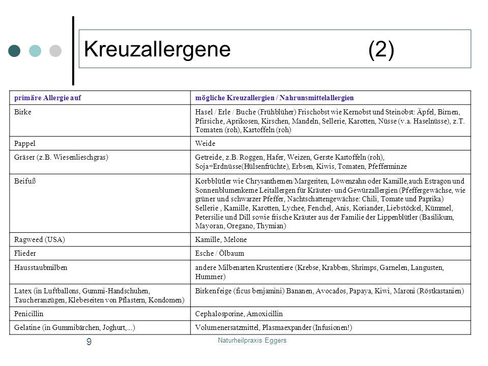 Naturheilpraxis Eggers 9 Kreuzallergene (2) primäre Allergie aufmögliche Kreuzallergien / Nahrunsmittelallergien BirkeHasel / Erle / Buche (Frühblüher