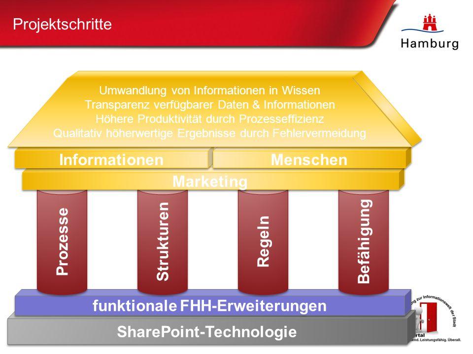 Projektschritte SharePoint-Technologie Prozesse Strukturen Regeln Befähigung Marketing Informationen Menschen Umwandlung von Informationen in Wissen Transparenz verfügbarer Daten & Informationen Höhere Produktivität durch Prozesseffizienz Qualitativ höherwertige Ergebnisse durch Fehlervermeidung Umwandlung von Informationen in Wissen Transparenz verfügbarer Daten & Informationen Höhere Produktivität durch Prozesseffizienz Qualitativ höherwertige Ergebnisse durch Fehlervermeidung