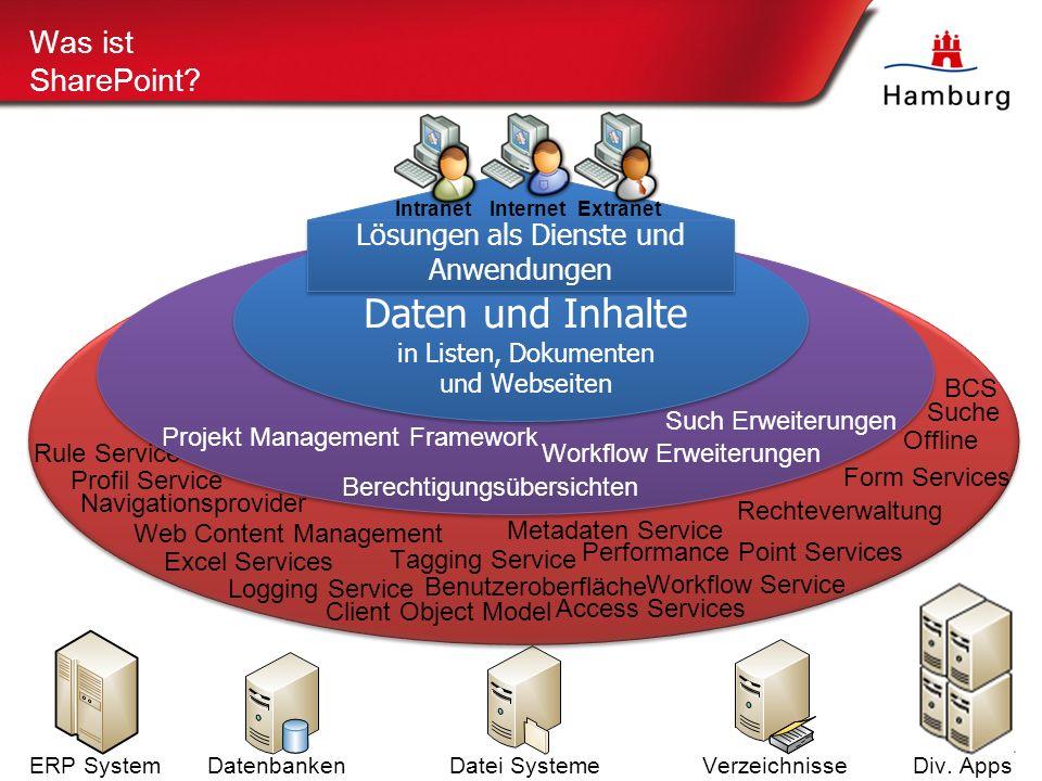 ERP SystemDatenbankenDatei SystemeVerzeichnisseDiv.