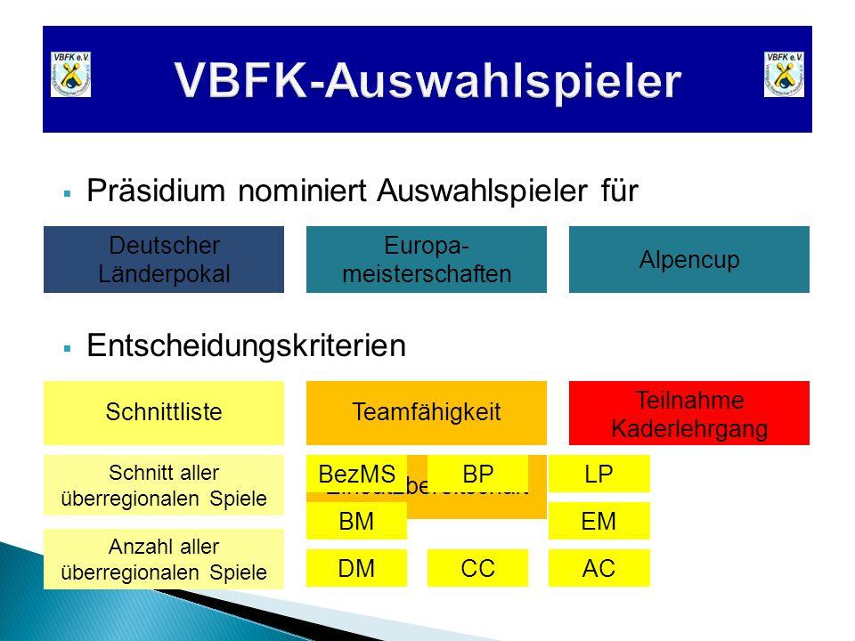 Deutscher Länderpokal Alpencup Europa- meisterschaften Präsidium nominiert Auswahlspieler für Entscheidungskriterien Teamfähigkeit Schnitt aller überr