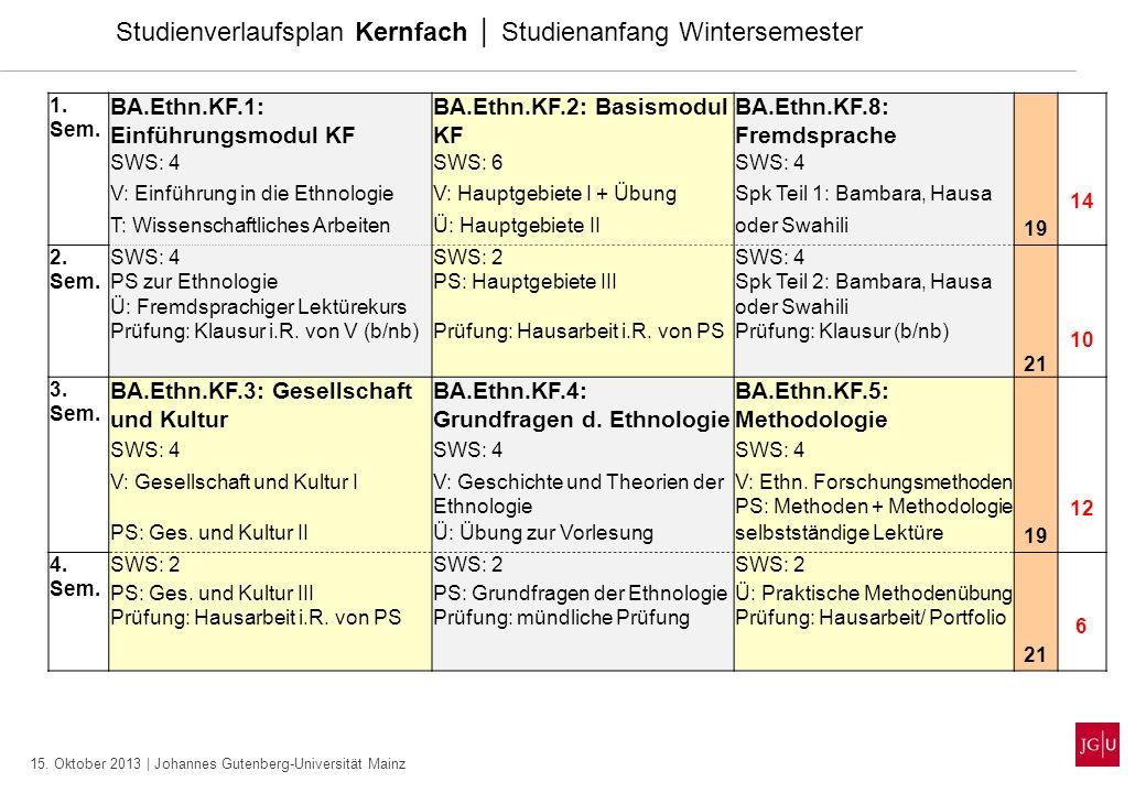 15. Oktober 2013 | Johannes Gutenberg-Universität Mainz Studienverlaufsplan Kernfach Studienanfang Wintersemester 1. Sem. BA.Ethn.KF.1: Einführungsmod