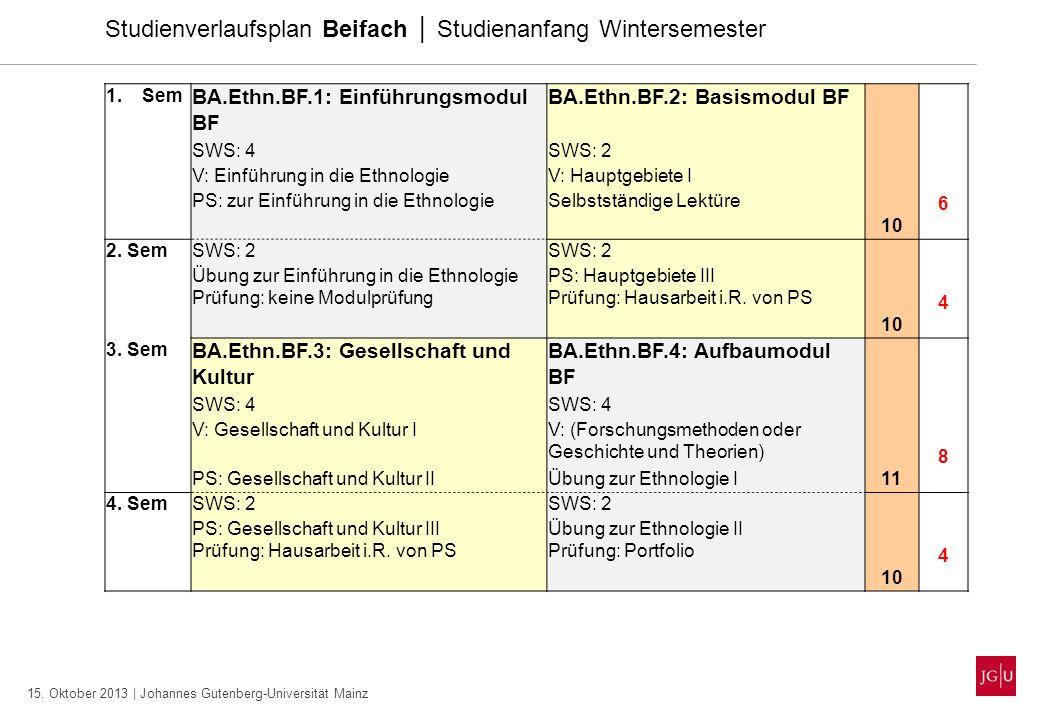15. Oktober 2013 | Johannes Gutenberg-Universität Mainz Studienverlaufsplan Beifach Studienanfang Wintersemester 1.Sem BA.Ethn.BF.1: Einführungsmodul