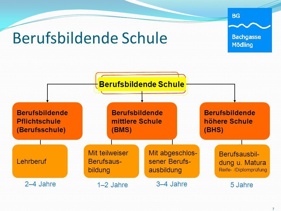 Berufsbildende Schule 2–4 Jahre 1–2 Jahre 3–4 Jahre 5 Jahre Berufsbildende Pflichtschule (Berufsschule) Berufsbildende mittlere Schule (BMS) Berufsbil