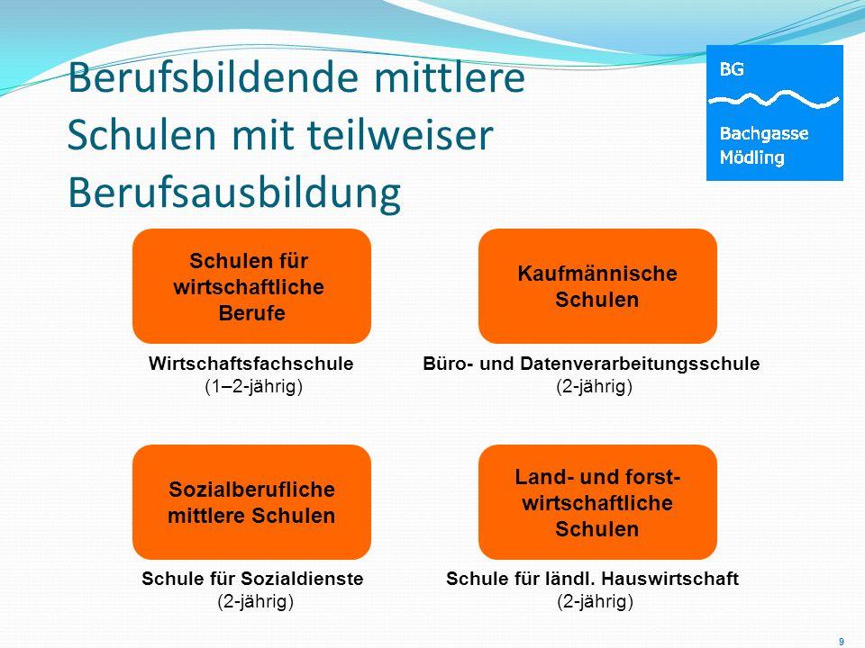 Berufsbildende mittlere Schulen mit teilweiser Berufsausbildung Wirtschaftsfachschule (1–2-jährig) Schulen für wirtschaftliche Berufe Büro- und Datenv